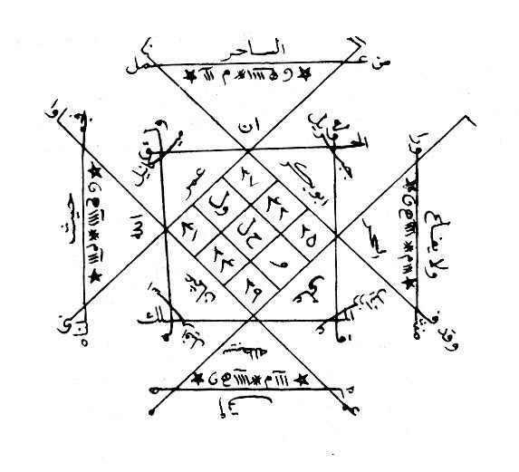 This Great talisman according  Nabi Sulaiman